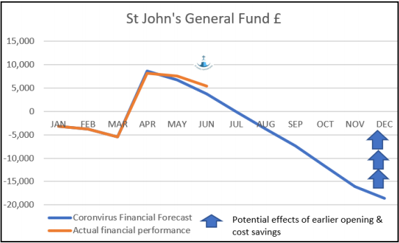 St John's General Fund